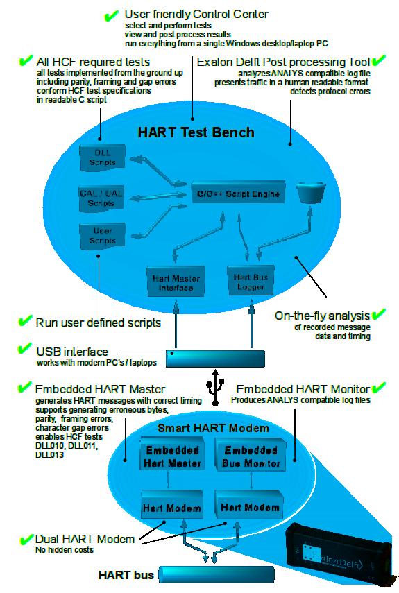 HART-IP network