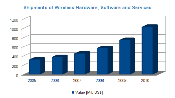 Shipments of Wireless Hardware, Software and Services